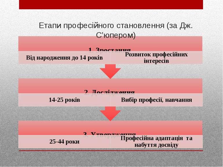 Етапи професійного становлення (за Дж. С'юпером)