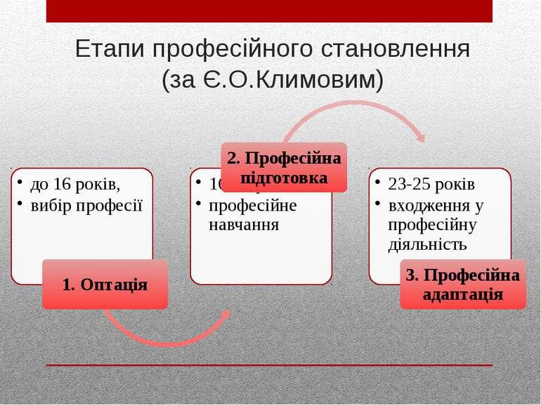 Етапи професійного становлення (за Є.О.Климовим)