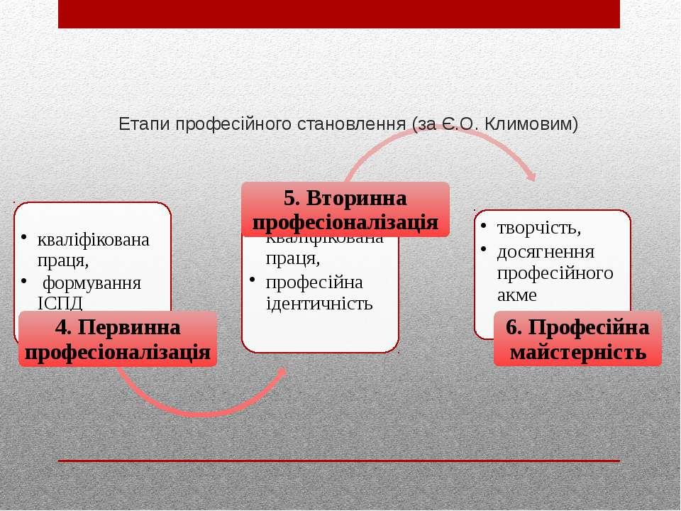 Етапи професійного становлення (за Є.О. Климовим)