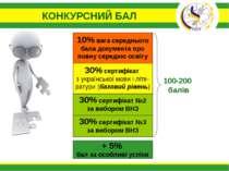 КОНКУРСНИЙ БАЛ 10% вага середнього бала документа про повну середню освіту 30...