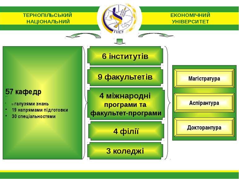 Магістратура Докторантура Аспірантура 9 факультетів 4 міжнародні програми та ...