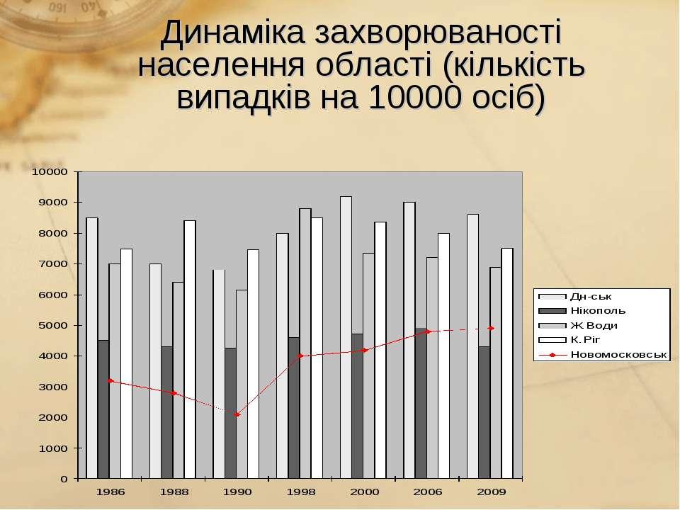 Динаміка захворюваності населення області (кількість випадків на 10000 осіб)