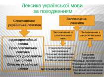 Лексика української мови за походженням Споконвічно українська лексика Запози...