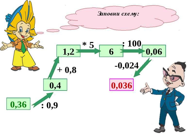 Заповни схему: 0,36 0,4 1,2 0,036 6 0,06 : 0,9 + 0,8 * 5 : 100 -0,024