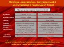 Перемога Й.Сталіна в боротьбі за владу Політика «прискореної» індустріалізаці...