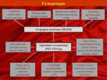 Агарарна політика ВКП(б) Голодомори Причини голодомору 1932-1933 рр. 7 серпня...
