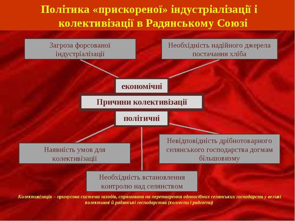 економічні політичні Політика «прискореної» індустріалізації і колективізації...