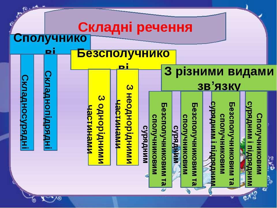 Складні речення Сполучникові Безсполучникові З різними видами зв'язку Складно...