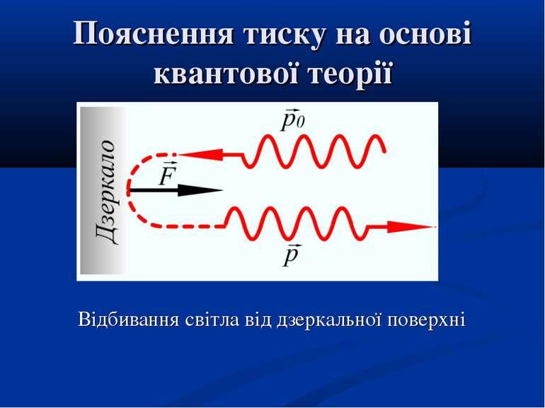 Пояснення тиску на основі квантової теорії Відбивання світла від дзеркальної ...