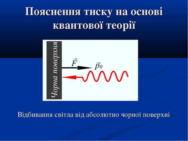 Пояснення тиску на основі квантової теорії Відбивання світла від абсолютно чо...