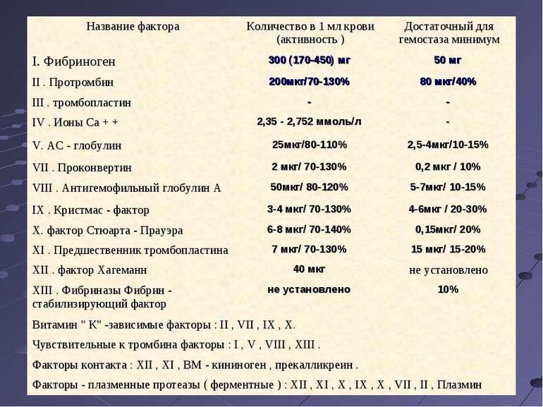 Название фактора Количество в 1 мл крови (активность ) Достаточный для гемост...