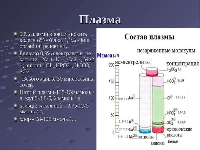 Плазма 90% плазми крові становить вода, в 8% - білка, 1,1% - інші органічні р...