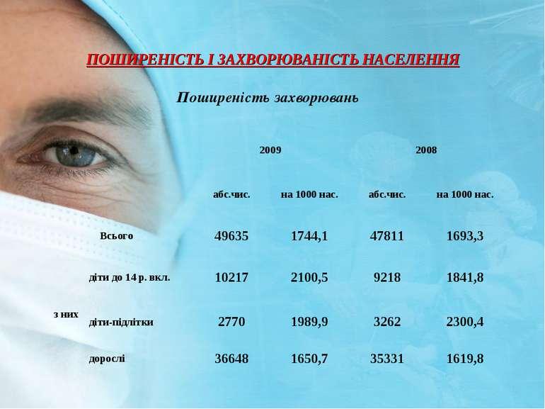ПОШИРЕНIСТЬ I ЗАХВОРЮВАНIСТЬ НАСЕЛЕННЯ Поширенiсть захворювань 2009 2008 абс....