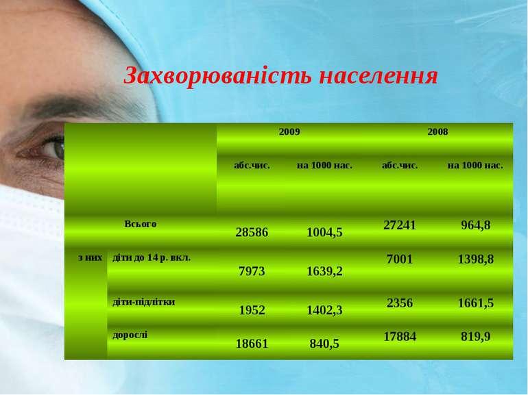 Захворюванiсть населення 2009 2008 абс.чис. на 1000 нас. абс.чис. на 1000 нас...