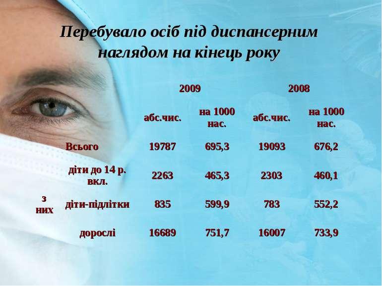 Перебувало осіб під диспансерним наглядом на кінець року 2009 2008 абс.чис. н...