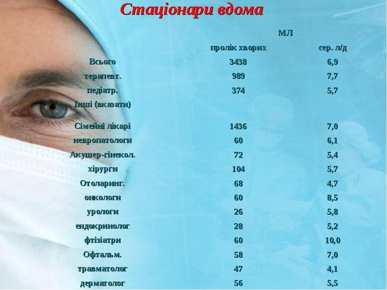 Cтацiонари вдома МЛ пролік хворих сер. л/д Всього 3438 6,9 терапевт. 989 7,7 ...