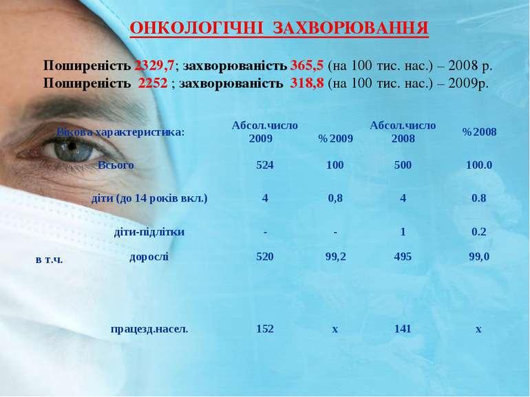 ОНКОЛОГIЧНI ЗАХВОРЮВАННЯ Поширенiсть 2329,7; захворюванiсть 365,5 (на 100 тис...