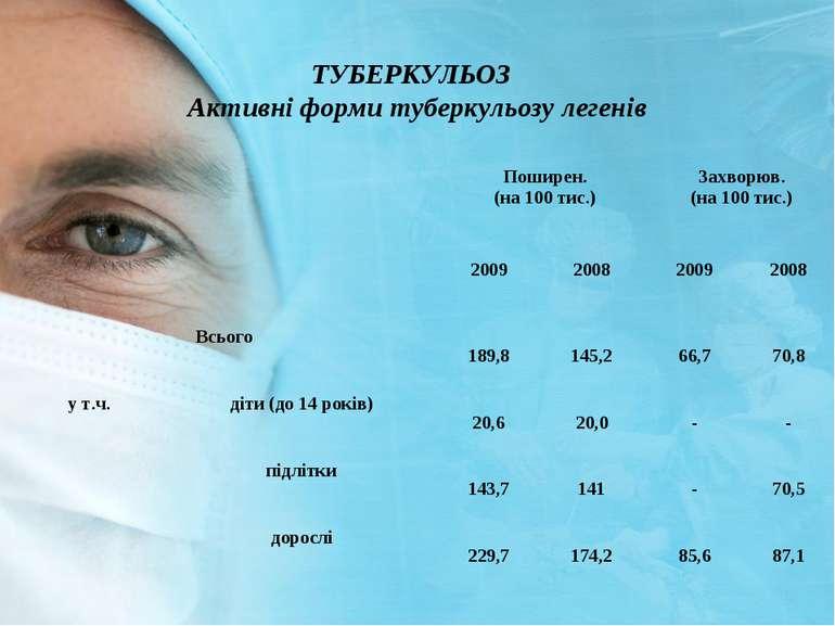 ТУБЕРКУЛЬОЗ Активні форми туберкульозу легенів Поширен. (на 100 тис.) Захворю...