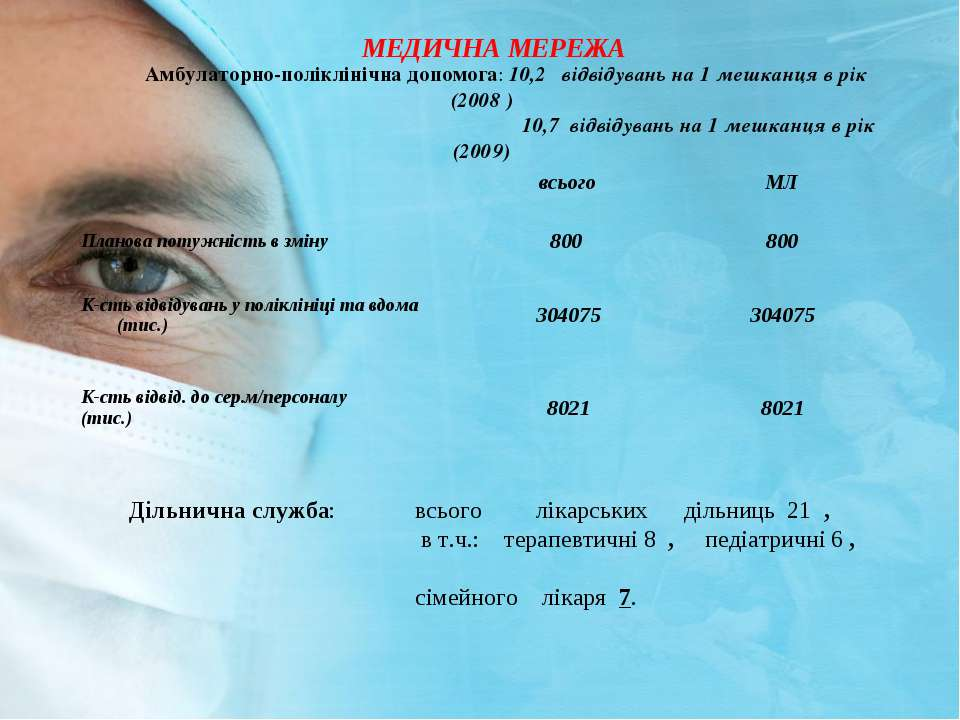 МЕДИЧНА МЕРЕЖА Амбулаторно-полiклiнiчна допомога: 10,2 вiдвідувань на 1 мешка...