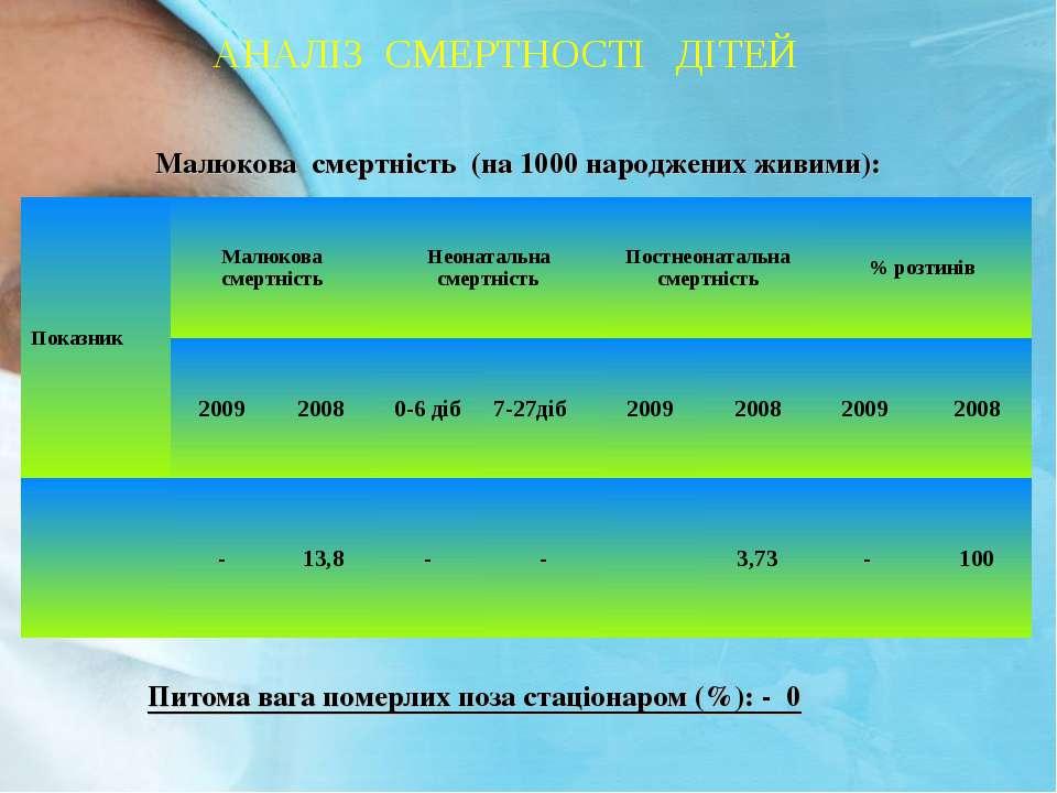 АНАЛІЗ СМЕРТНОСТІ ДІТЕЙ Малюкова смертність (на 1000 народжених живими): Пито...