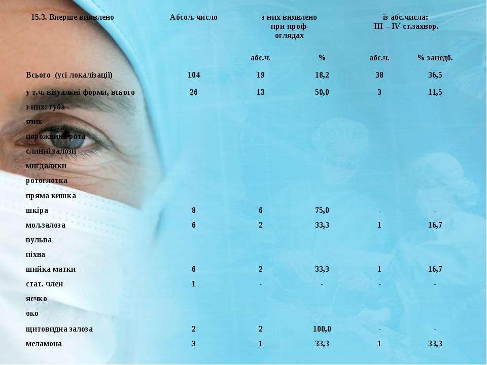 15.3. Вперше виявлено Абсол. число з них виявлено при проф- оглядах із абс.чи...
