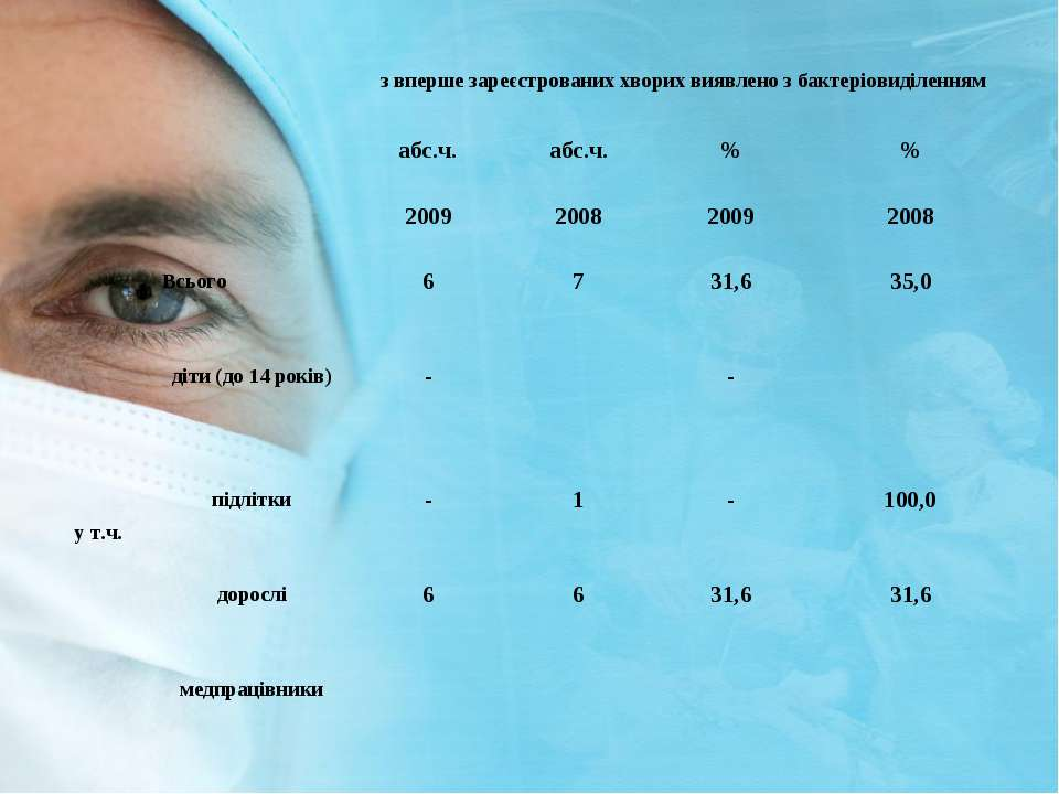 з вперше зареєстрованих хворих виявлено з бактеріовиділенням абс.ч. абс.ч. % ...