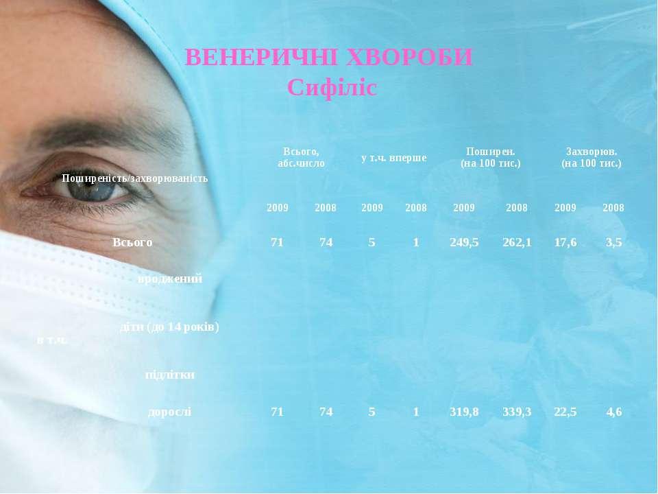 ВЕНЕРИЧНI ХВОРОБИ Сифіліс Поширеність/захворюваність Всього, абс.число у т.ч....