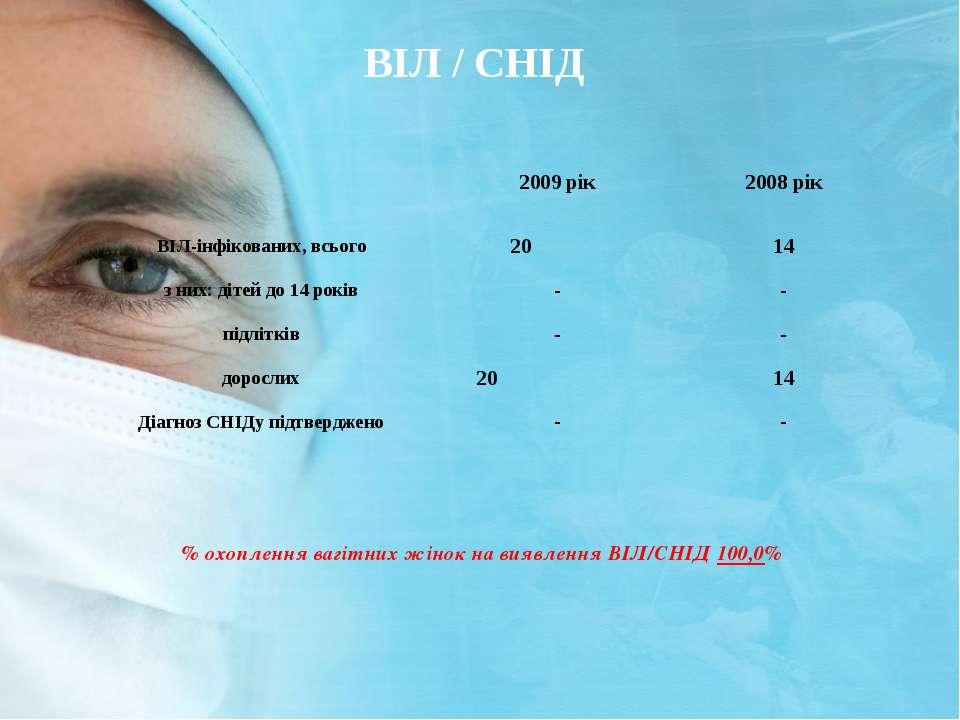 ВІЛ / СНІД % охоплення вагітних жінок на виявлення ВІЛ/СНІД 100,0% 2009 рік 2...