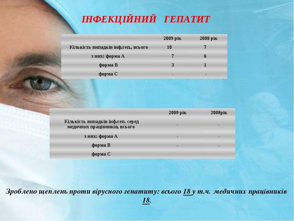 IНФЕКЦIЙНИЙ ГЕПАТИТ Зроблено щеплень проти вiрусного гепатиту: всього 18 у т....