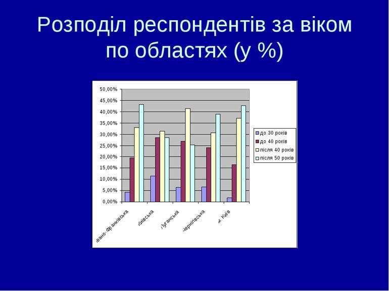 Розподіл респондентів за віком по областях (у %)