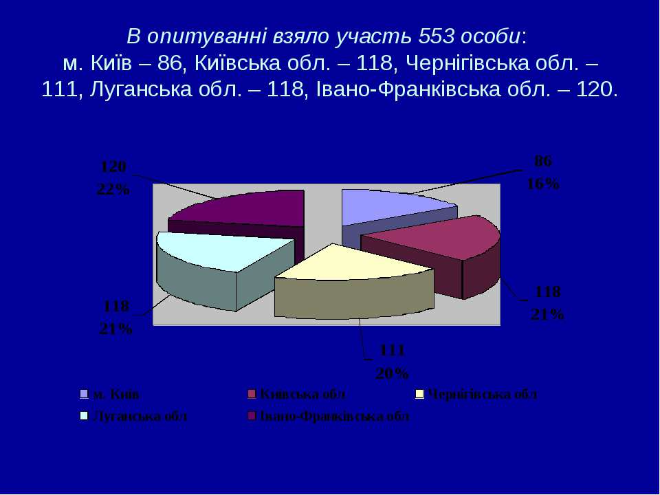 В опитуванні взяло участь 553 особи: м. Київ – 86, Київська обл. – 118, Черні...