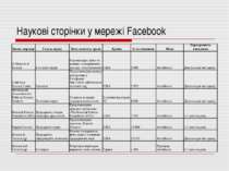 Наукові сторінки у мережі Facebook