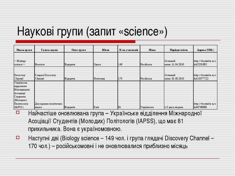 Наукові групи (запит «science») Найчастіше оновлювана група – Українське відд...
