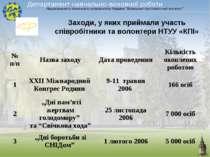 Заходи, у яких приймали участь співробітники та волонтери НТУУ «КПІ»