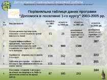"""Порівняльна таблиця даних програми """"Допомога в поселенні 1-го курсу"""" 2003-200..."""