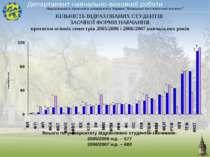 КІЛЬКІСТЬ ВІДРАХОВАНИХ СТУДЕНТІВ ЗАОЧНОЇ ФОРМИ НАВЧАННЯ протягом осінніх семе...