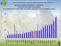 ЧАСТКА ВІДРАХОВАНИХ СТУДЕНТІВ ЗАОЧНОЇ ФОРМИ НАВЧАННЯ В ОСІННЬОМУ СЕМЕСТРІ 200...