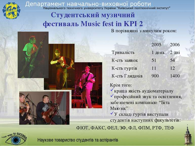 Наукове товариство студентів та аспірантів Студентський музичний фестиваль Mu...