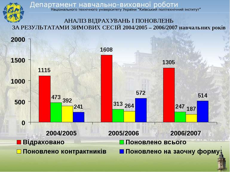 АНАЛІЗ ВІДРАХУВАНЬ І ПОНОВЛЕНЬ ЗА РЕЗУЛЬТАТАМИ ЗИМОВИХ СЕСІЙ 2004/2005 – 2006...