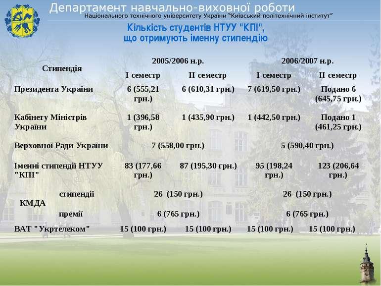 """Кількість студентів НТУУ """"КПІ"""", що отримують іменну стипендію"""