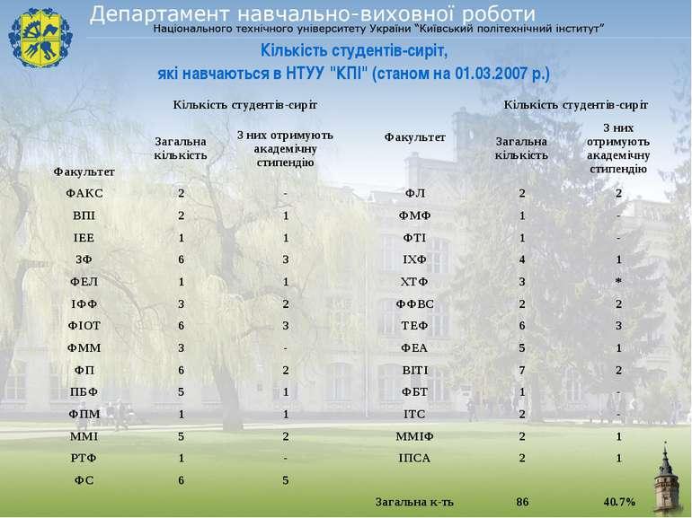"""Кількість студентів-сиріт, які навчаються в НТУУ """"КПІ"""" (станом на 01.03.2007 р.)"""