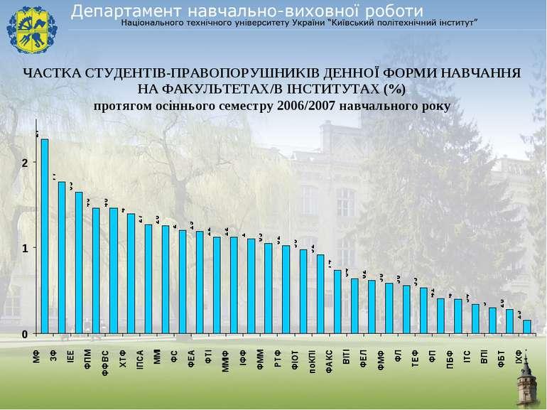 ЧАСТКА СТУДЕНТІВ-ПРАВОПОРУШНИКІВ ДЕННОЇ ФОРМИ НАВЧАННЯ НА ФАКУЛЬТЕТАХ/В ІНСТИ...