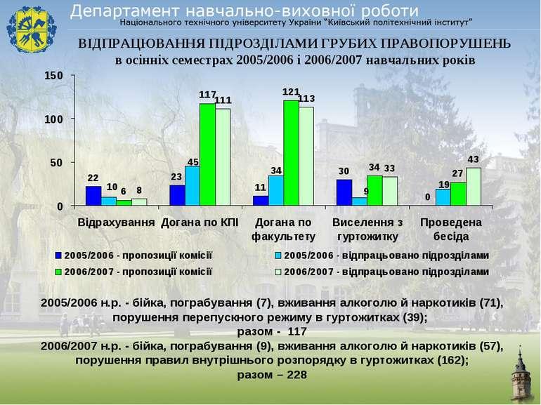 ВІДПРАЦЮВАННЯ ПІДРОЗДІЛАМИ ГРУБИХ ПРАВОПОРУШЕНЬ в осінніх семестрах 2005/2006...
