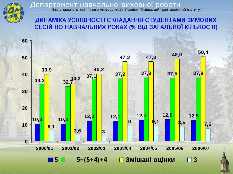 ДИНАМІКА УСПІШНОСТІ СКЛАДАННЯ СТУДЕНТАМИ ЗИМОВИХ СЕСІЙ ПО НАВЧАЛЬНИХ РОКАХ (%...