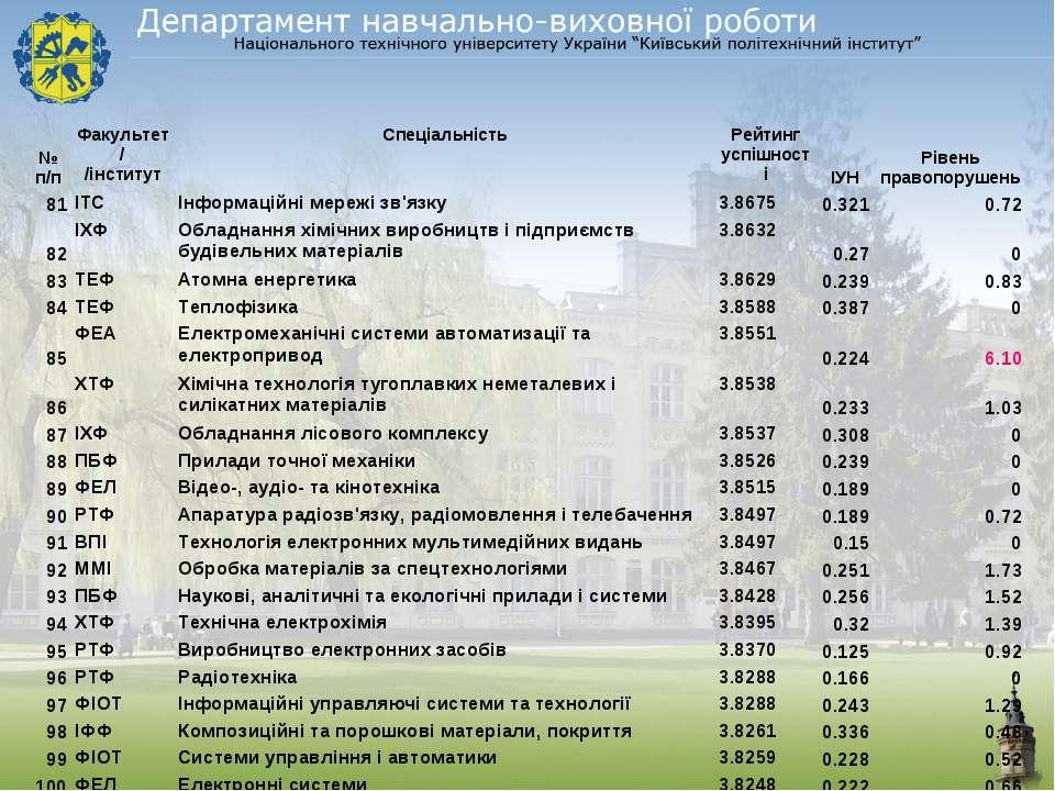 № п/п Факультет/ /інститут Спеціальність Рейтинг успішності ІУН Рівень правоп...