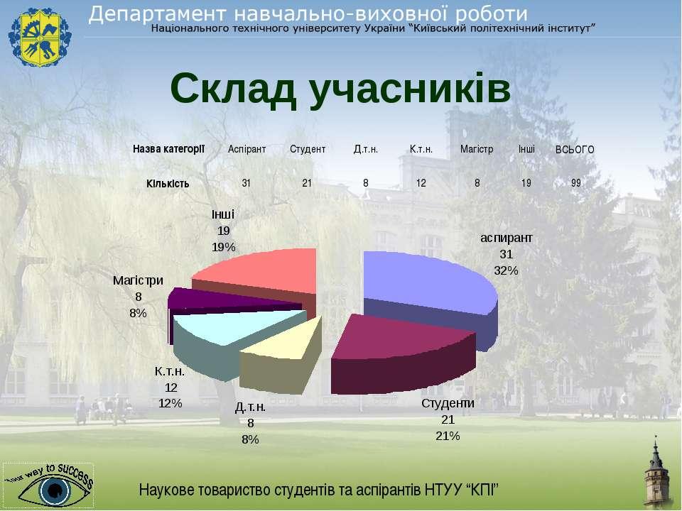Склад учасників