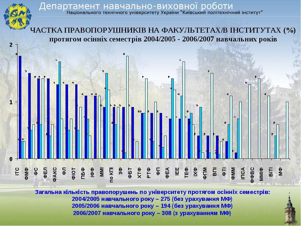 ЧАСТКА ПРАВОПОРУШНИКІВ НА ФАКУЛЬТЕТАХ/В ІНСТИТУТАХ (%) протягом осінніх семес...
