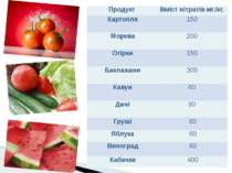 Продукт Вміст нітратів мг./кг. Картопля 150 Морква 200 Огірки 150 Баклажани 3...