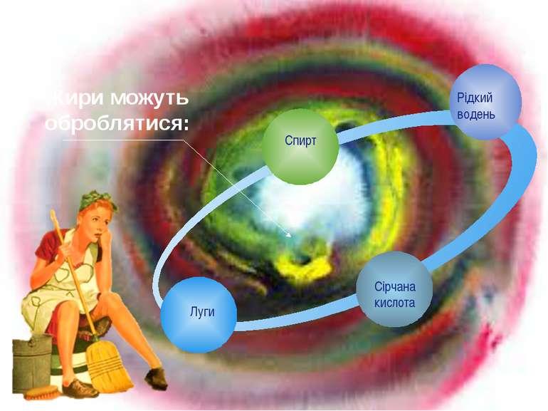 Спирт Рідкий водень Сірчана кислота Луги Жири можуть оброблятися: