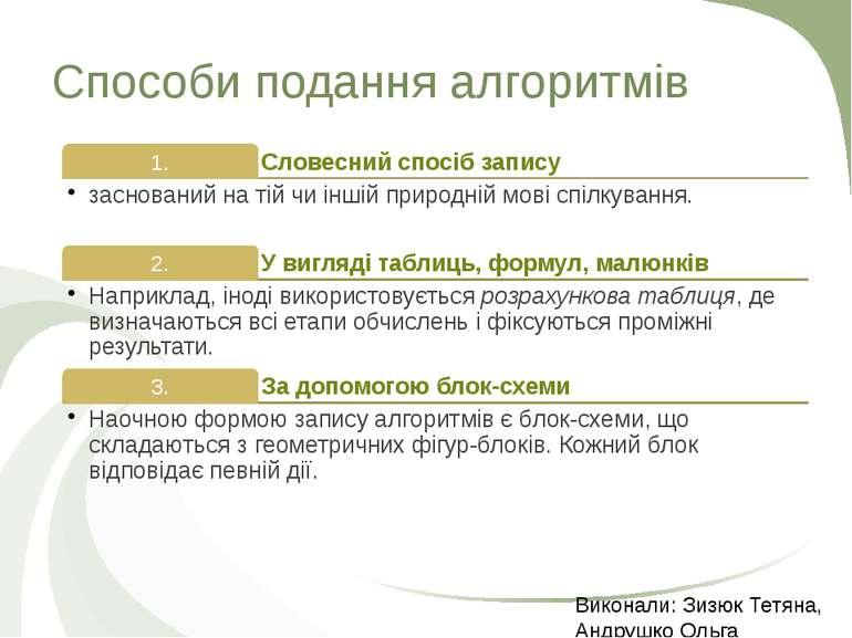 Способи подання алгоритмів Виконали: Зизюк Тетяна, Андрушко Ольга
